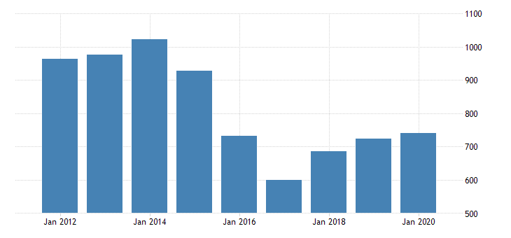 united states real gross domestic product by industry private industries nondurable goods manufacturing chemical products manufacturing for oklahoma fed data