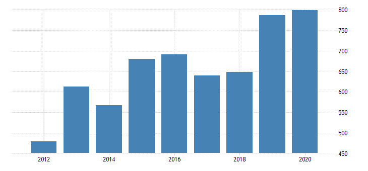 united states real gross domestic product by industry private industries nondurable goods manufacturing chemical products manufacturing for oregon fed data