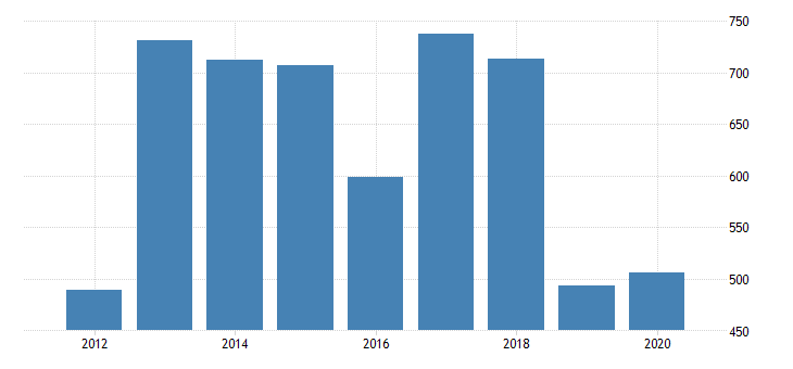 united states real gross domestic product by industry private industries nondurable goods manufacturing chemical products manufacturing for rhode island fed data