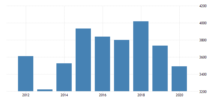 united states real gross domestic product by industry private industries nondurable goods manufacturing chemical products manufacturing for south carolina fed data