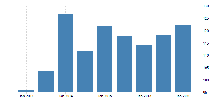 united states real gross domestic product by industry private industries nondurable goods manufacturing chemical products manufacturing for vermont fed data