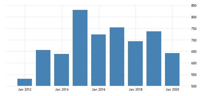 united states real gross domestic product by industry private industries nondurable goods manufacturing food and beverage and tobacco products manufacturing for alaska fed data