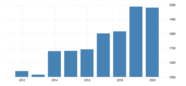 united states real gross domestic product by industry private industries nondurable goods manufacturing food and beverage and tobacco products manufacturing for arizona fed data