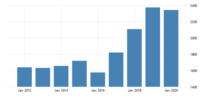 united states real gross domestic product by industry private industries nondurable goods manufacturing food and beverage and tobacco products manufacturing for idaho fed data
