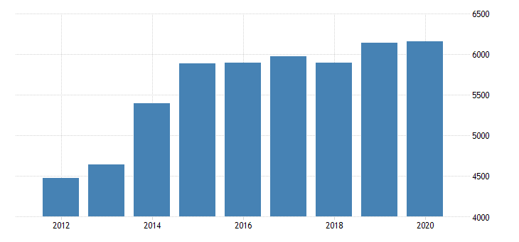 united states real gross domestic product by industry private industries nondurable goods manufacturing food and beverage and tobacco products manufacturing for indiana fed data