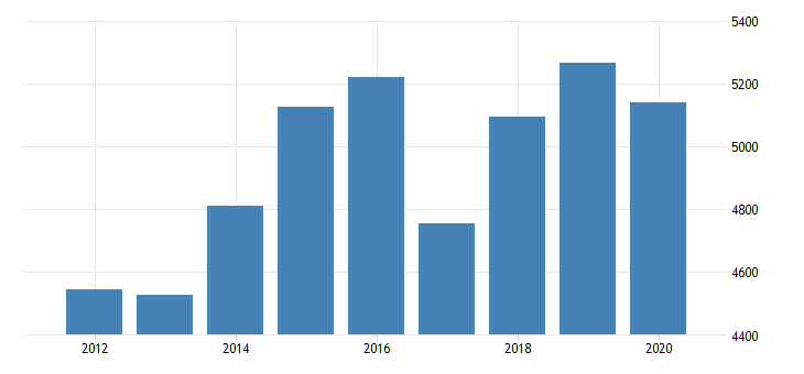 united states real gross domestic product by industry private industries nondurable goods manufacturing food and beverage and tobacco products manufacturing for minnesota fed data