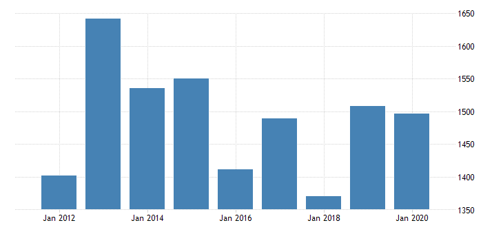 united states real gross domestic product by industry private industries nondurable goods manufacturing food and beverage and tobacco products manufacturing for mississippi fed data
