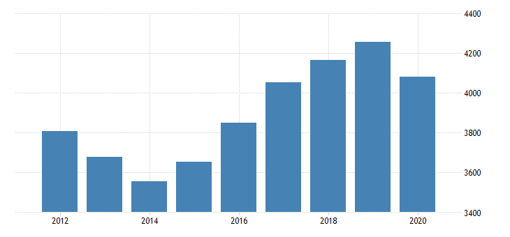united states real gross domestic product by industry private industries nondurable goods manufacturing food and beverage and tobacco products manufacturing for new jersey fed data