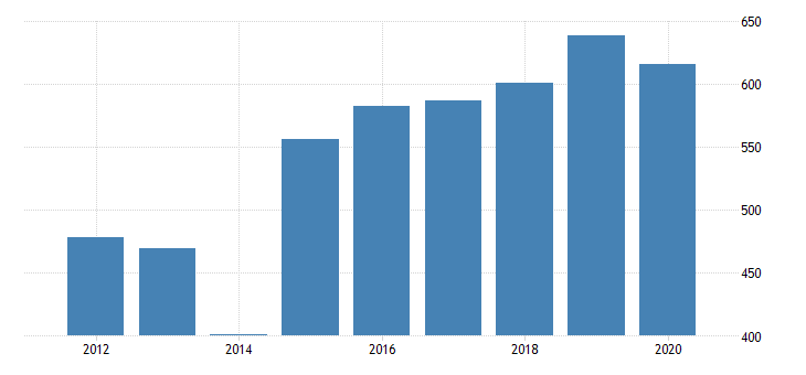 united states real gross domestic product by industry private industries nondurable goods manufacturing food and beverage and tobacco products manufacturing for new mexico fed data