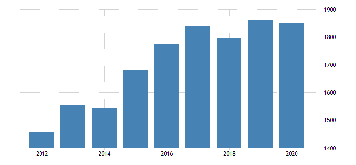 united states real gross domestic product by industry private industries nondurable goods manufacturing food and beverage and tobacco products manufacturing for oklahoma fed data