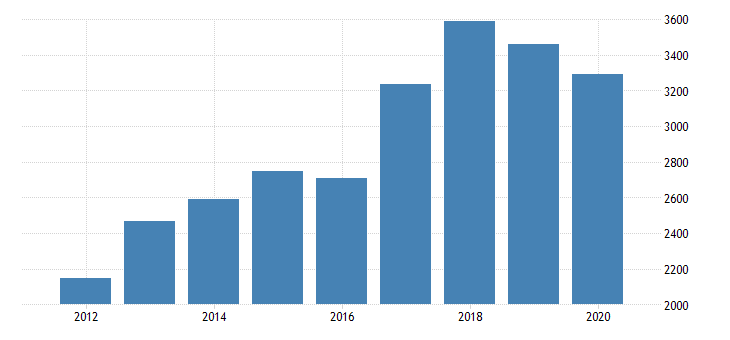 united states real gross domestic product by industry private industries nondurable goods manufacturing food and beverage and tobacco products manufacturing for oregon fed data