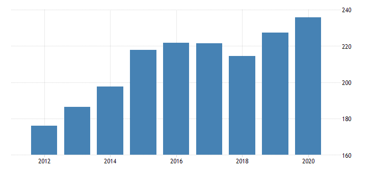 united states real gross domestic product by industry private industries nondurable goods manufacturing food and beverage and tobacco products manufacturing for rhode island fed data