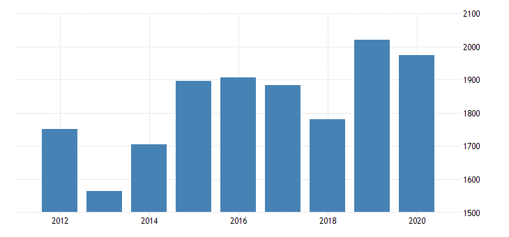united states real gross domestic product by industry private industries nondurable goods manufacturing food and beverage and tobacco products manufacturing for south carolina fed data