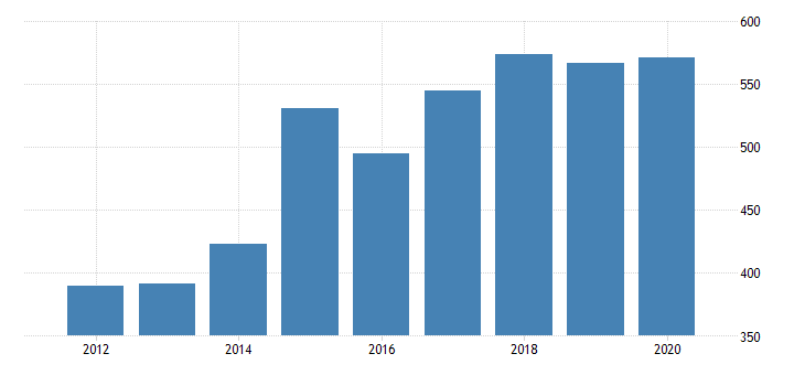united states real gross domestic product by industry private industries nondurable goods manufacturing food and beverage and tobacco products manufacturing for vermont fed data