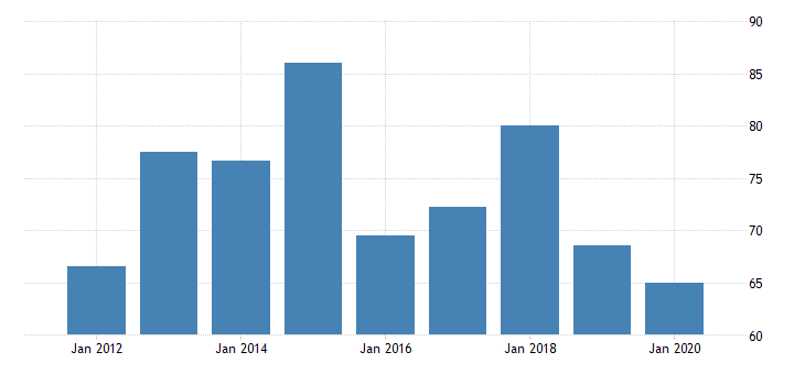 united states real gross domestic product by industry private industries nondurable goods manufacturing food and beverage and tobacco products manufacturing for wyoming fed data