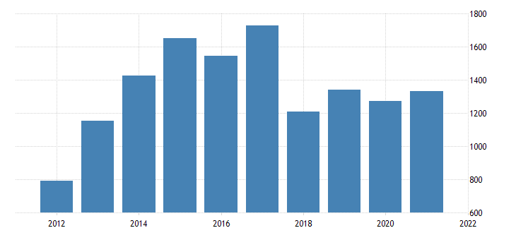 united states real gross domestic product by industry private industries nondurable goods manufacturing for alaska fed data