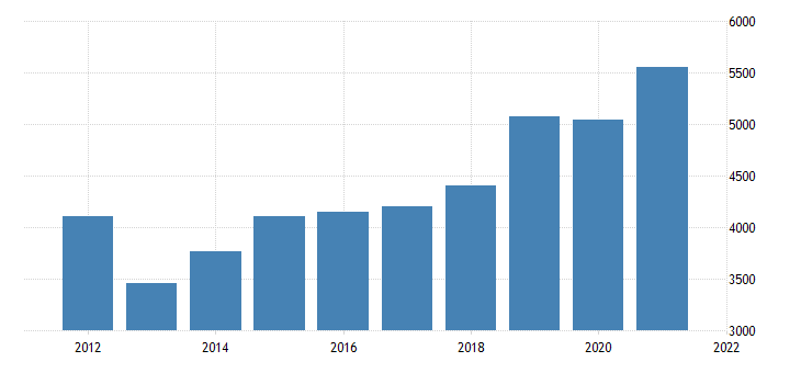 united states real gross domestic product by industry private industries nondurable goods manufacturing for arizona fed data