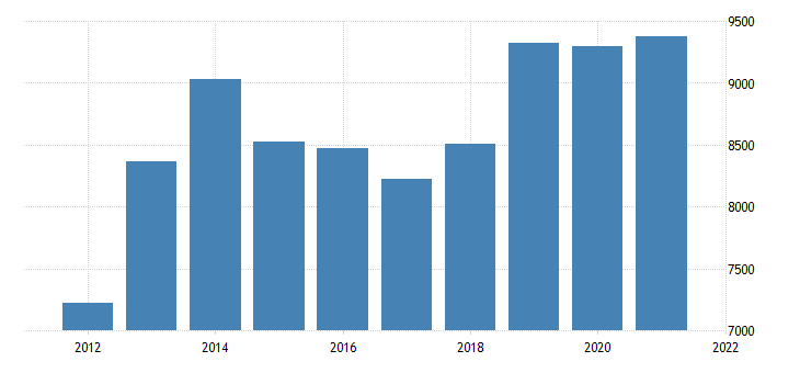 united states real gross domestic product by industry private industries nondurable goods manufacturing for arkansas fed data