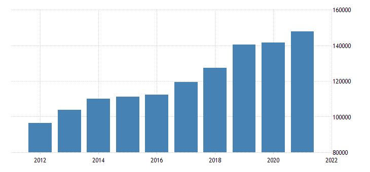 united states real gross domestic product by industry private industries nondurable goods manufacturing for california fed data