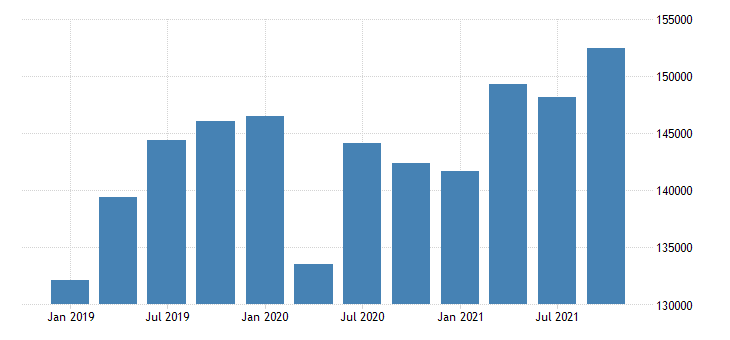 united states real gross domestic product by industry private industries nondurable goods manufacturing for california mil of chn 2009 dollar fed data