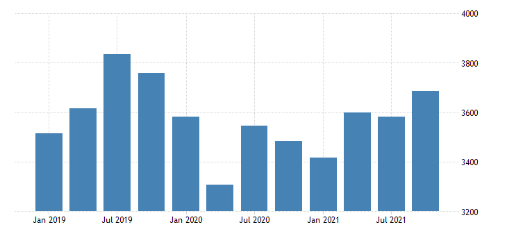 united states real gross domestic product by industry private industries nondurable goods manufacturing for delaware mil of chn 2009 dollar fed data