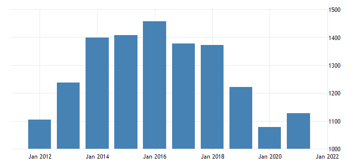 united states real gross domestic product by industry private industries nondurable goods manufacturing for hawaii fed data