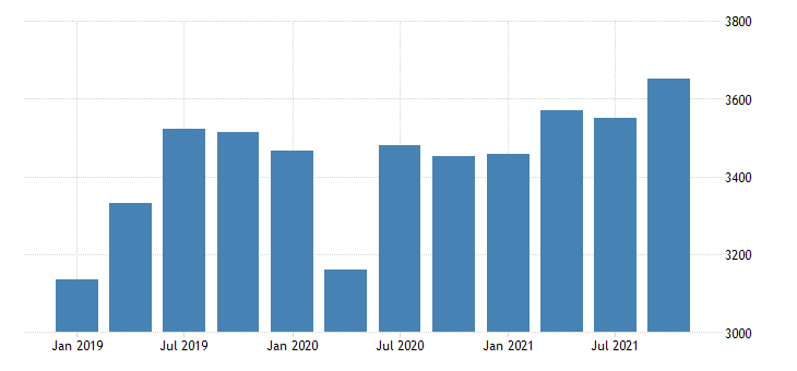 united states real gross domestic product by industry private industries nondurable goods manufacturing for idaho mil of chn 2009 dollar fed data