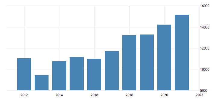 united states real gross domestic product by industry private industries nondurable goods manufacturing for kansas fed data