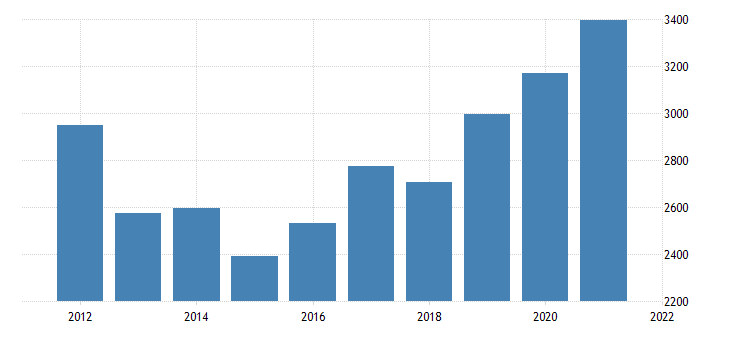 united states real gross domestic product by industry private industries nondurable goods manufacturing for maine fed data