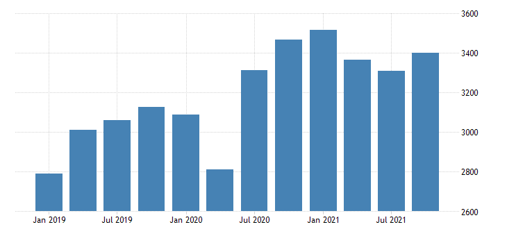 united states real gross domestic product by industry private industries nondurable goods manufacturing for maine mil of chn 2009 dollar fed data