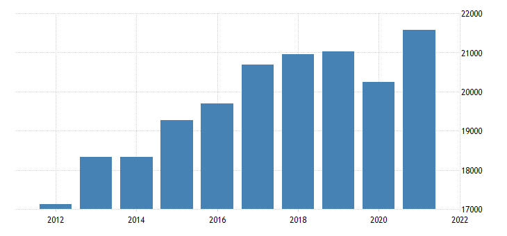 united states real gross domestic product by industry private industries nondurable goods manufacturing for michigan fed data