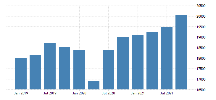 united states real gross domestic product by industry private industries nondurable goods manufacturing for minnesota mil of chn 2009 dollar fed data