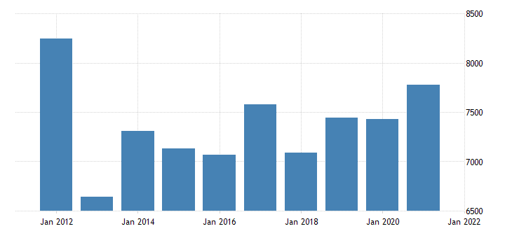 united states real gross domestic product by industry private industries nondurable goods manufacturing for mississippi fed data