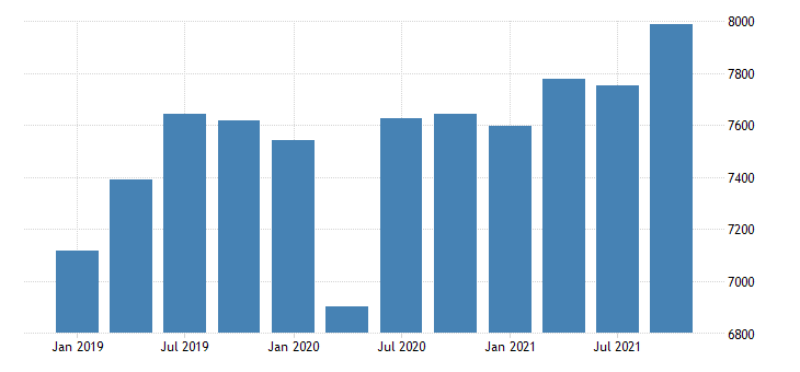 united states real gross domestic product by industry private industries nondurable goods manufacturing for mississippi mil of chn 2009 dollar fed data