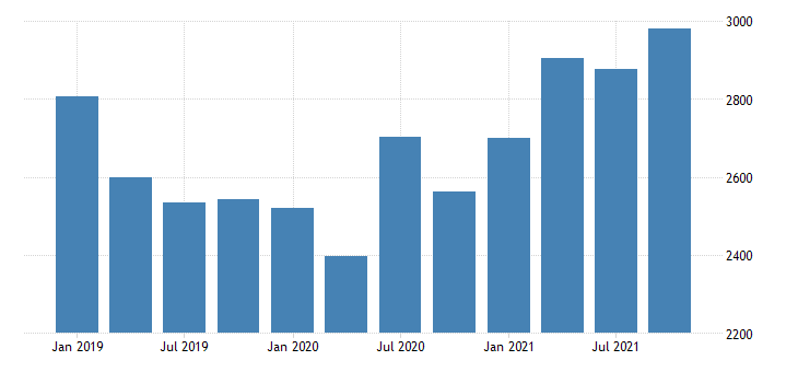 united states real gross domestic product by industry private industries nondurable goods manufacturing for montana mil of chn 2009 dollar fed data