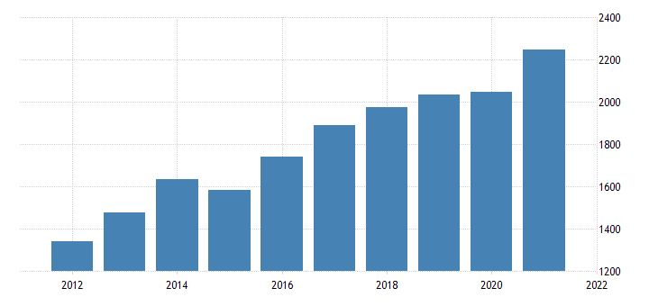 united states real gross domestic product by industry private industries nondurable goods manufacturing for nevada fed data