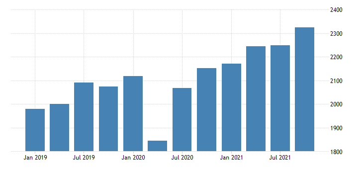 united states real gross domestic product by industry private industries nondurable goods manufacturing for nevada mil of chn 2009 dollar fed data