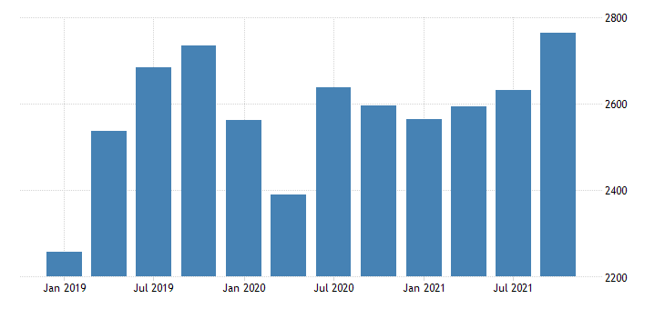 united states real gross domestic product by industry private industries nondurable goods manufacturing for new mexico mil of chn 2009 dollar fed data