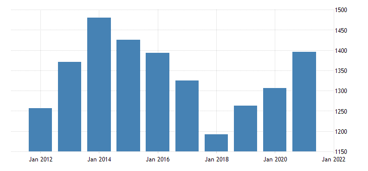 united states real gross domestic product by industry private industries nondurable goods manufacturing for north dakota fed data