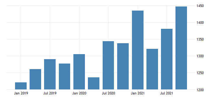 united states real gross domestic product by industry private industries nondurable goods manufacturing for north dakota mil of chn 2009 dollar fed data