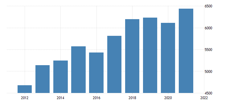 united states real gross domestic product by industry private industries nondurable goods manufacturing for oregon fed data