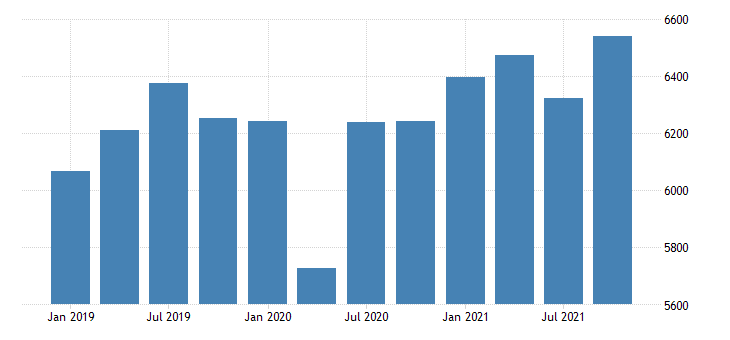 united states real gross domestic product by industry private industries nondurable goods manufacturing for oregon mil of chn 2009 dollar fed data