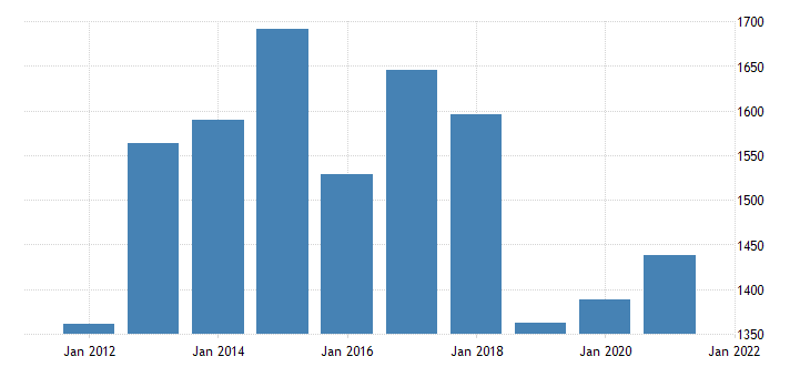 united states real gross domestic product by industry private industries nondurable goods manufacturing for rhode island fed data