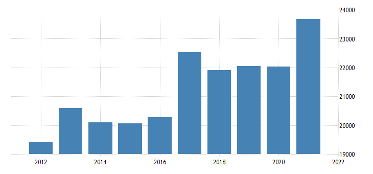 united states real gross domestic product by industry private industries nondurable goods manufacturing for tennessee fed data