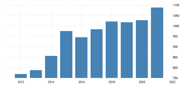united states real gross domestic product by industry private industries nondurable goods manufacturing for vermont fed data