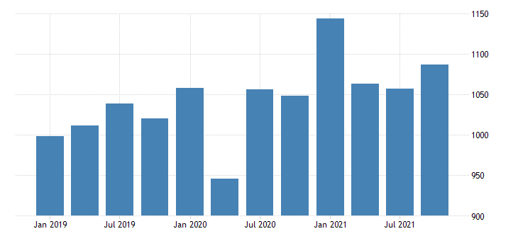 united states real gross domestic product by industry private industries nondurable goods manufacturing for vermont mil of chn 2009 dollar fed data
