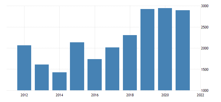 united states real gross domestic product by industry private industries nondurable goods manufacturing for wyoming fed data