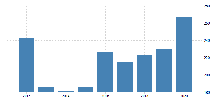 united states real gross domestic product by industry private industries nondurable goods manufacturing paper products manufacturing for arizona fed data