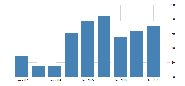 united states real gross domestic product by industry private industries nondurable goods manufacturing paper products manufacturing for delaware fed data