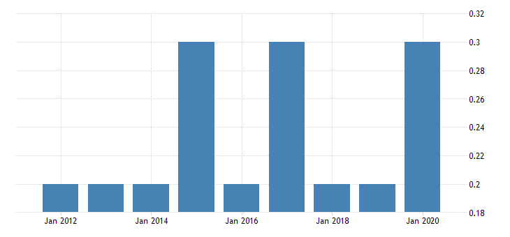 united states real gross domestic product by industry private industries nondurable goods manufacturing paper products manufacturing for district of columbia fed data